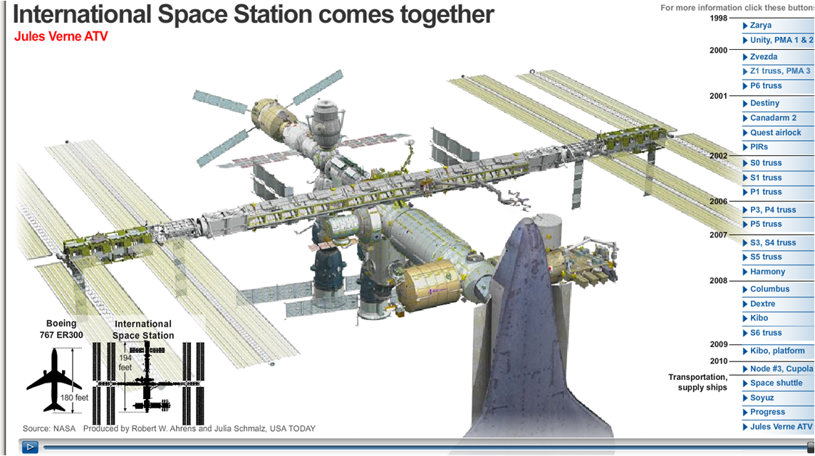 International Space Station: Animated Assembly Graphic ...