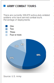 Chart from article: Repeated deployments weigh heavily on U.S. troops (USAToday, 2010-Jan-12)